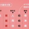 中国語検定二級 – 文法強化!おすすめ参考書