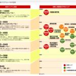 中国語TECCのスコアは何点を目指す? 対策はどうする?