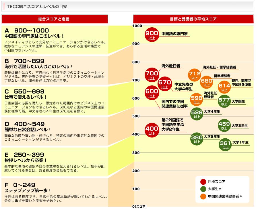 中国語検定HSKのレベル