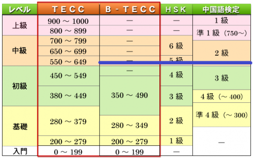TECC第一回試験結果の位置