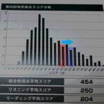 中国語TECC 受験票到着 神奈川の受験会場は関内