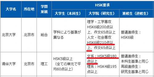 中国の大学留学に必要なHSK点数