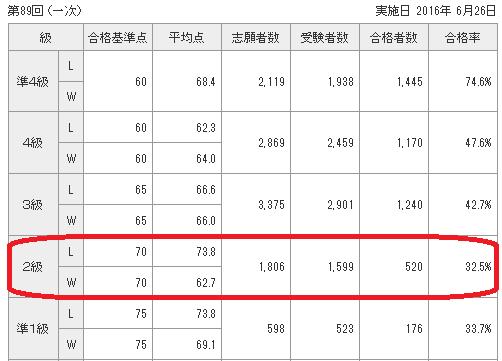 中国語検定第89回合格率