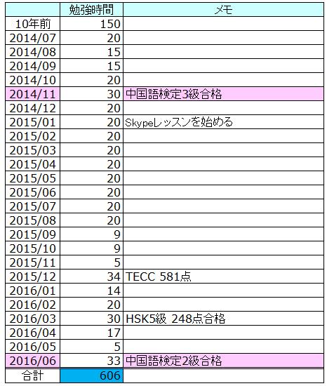 中国語検定2級勉強時間